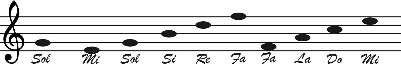 Le Note Sui Righi E Negli Spazi In Chiave Di Violino Lezione